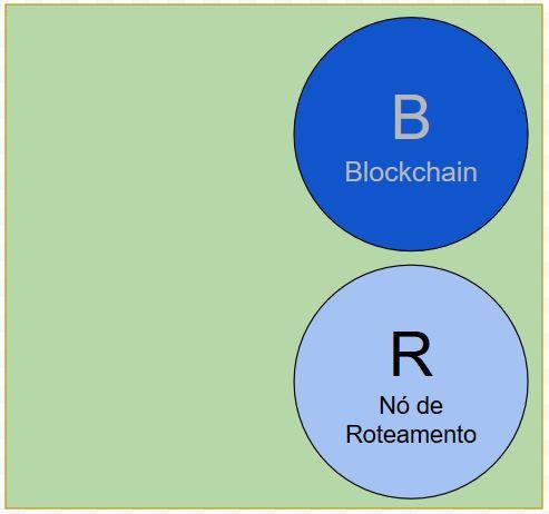 Nó de Blockchain Bitcoin