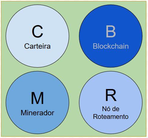 Bitcoin Core nó completo
