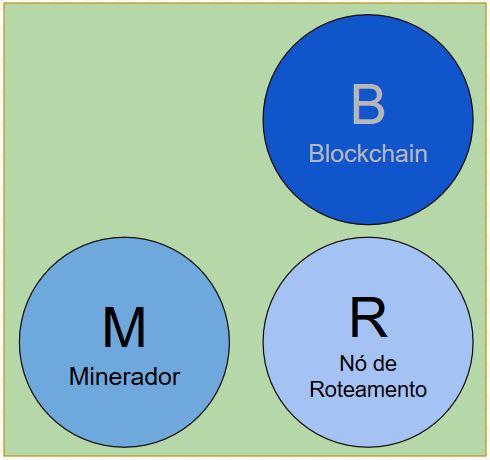 Nó de Mineração Bitcoin