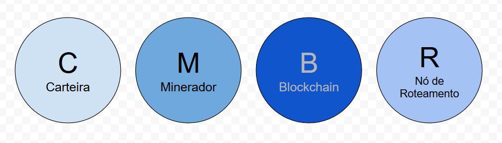 Tipos de Nós na Rede do Bitcoin