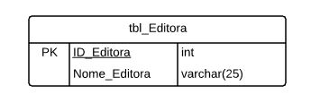 tabela de editoras no PostgreSQL