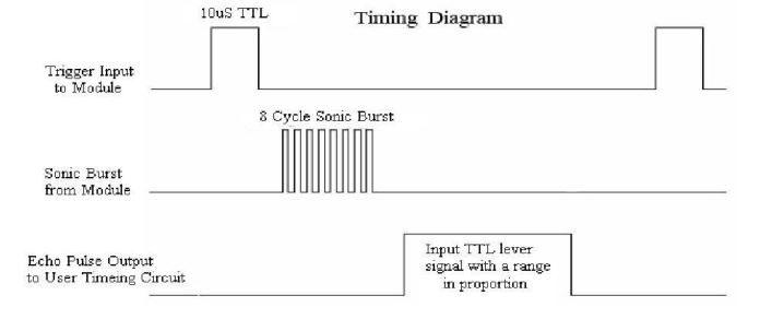 Diagrama de Temporização do sensor HC-SR04