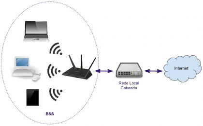 Rede Wireless BSS - Basic Service Set