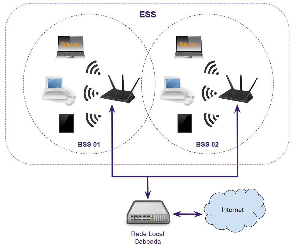 Extended Service Set Wireless Network