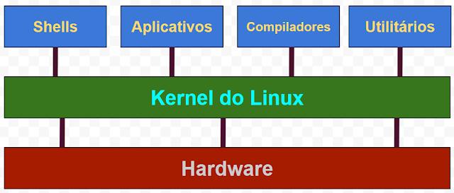 Visão em camadas do sistema operacional Linux