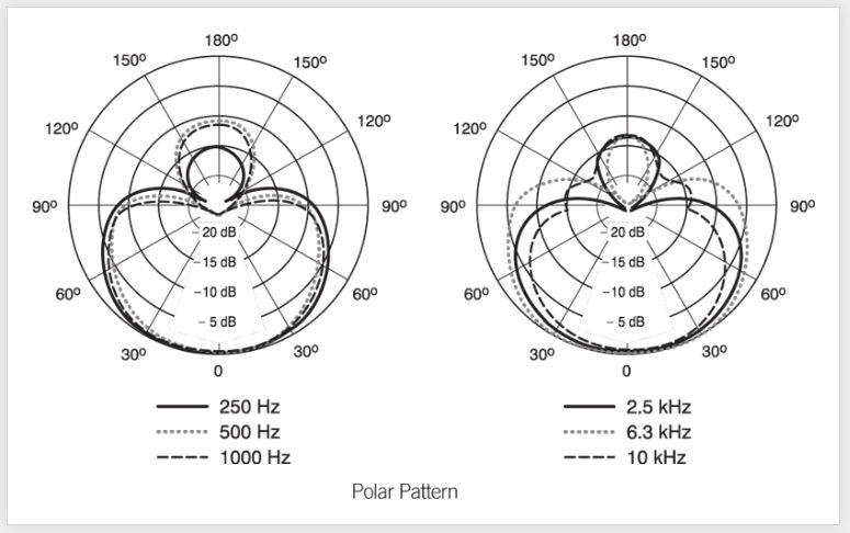 Padrões polares de um microfone Shure