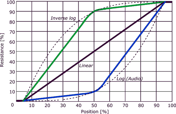 Curva de resistência de um potenciômetro