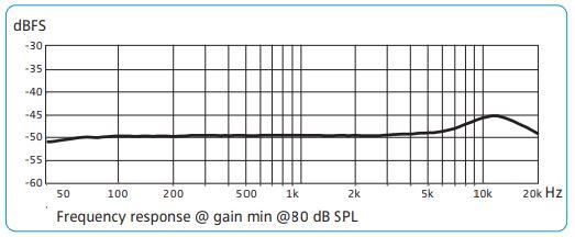 Resposta de frequência de um microfone Senheiser MKE-2