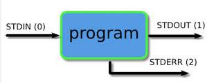 Descritores de arquivos no Linux