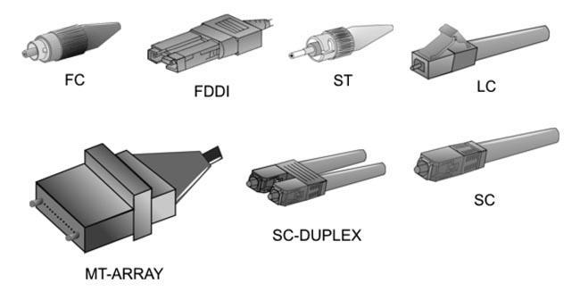 Exemplos de Conectores de Fibra Óptica