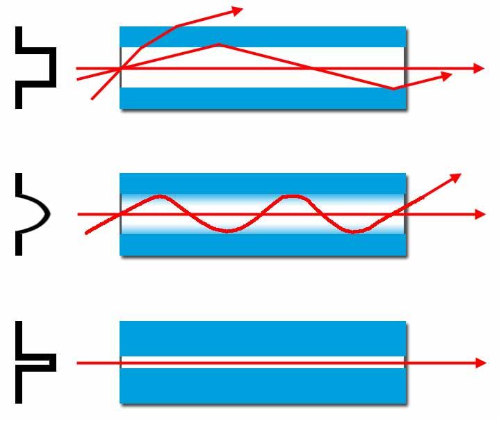 Fibras ópticas monomodo e multimodo