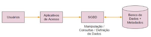 Sistema de bancos de dados