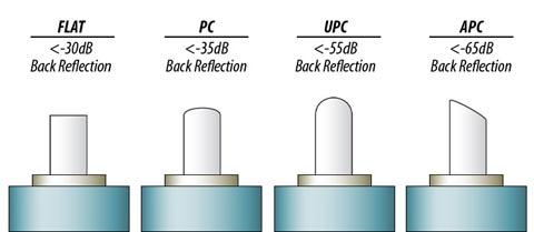 Tipos de Polimento de Fibra Óptica