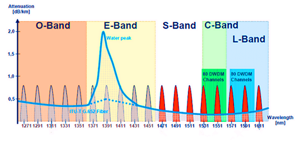 Bandas utilizadas pelo DWDM
