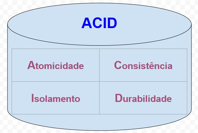 Bancos de Dados - O que significa ACID