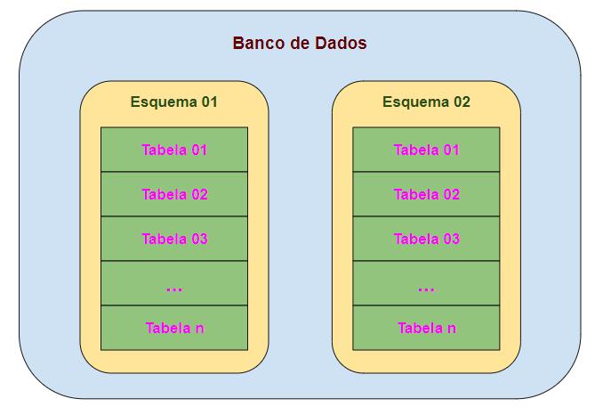 Diferença entre esquema e banco de dados