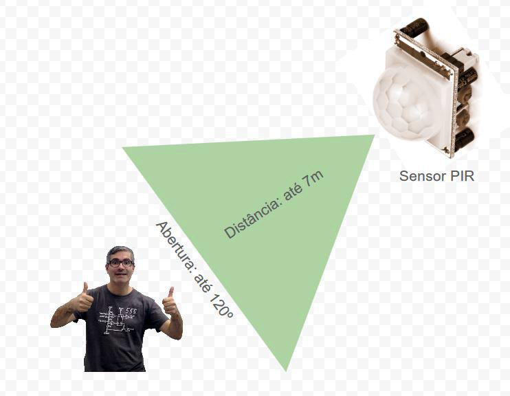 Funcionamento de um sensor de movimento PIR - Passive Infrared