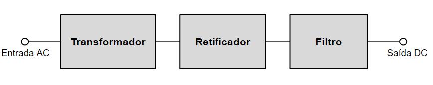 Diagrama de blocos de uma fonte de alimentação eletrônica