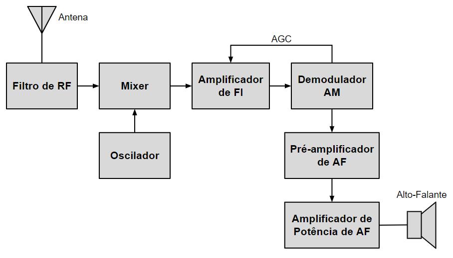 Diagrama de blocos de um rádio receptor AM