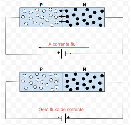 Polarização de um diodo semicondutor
