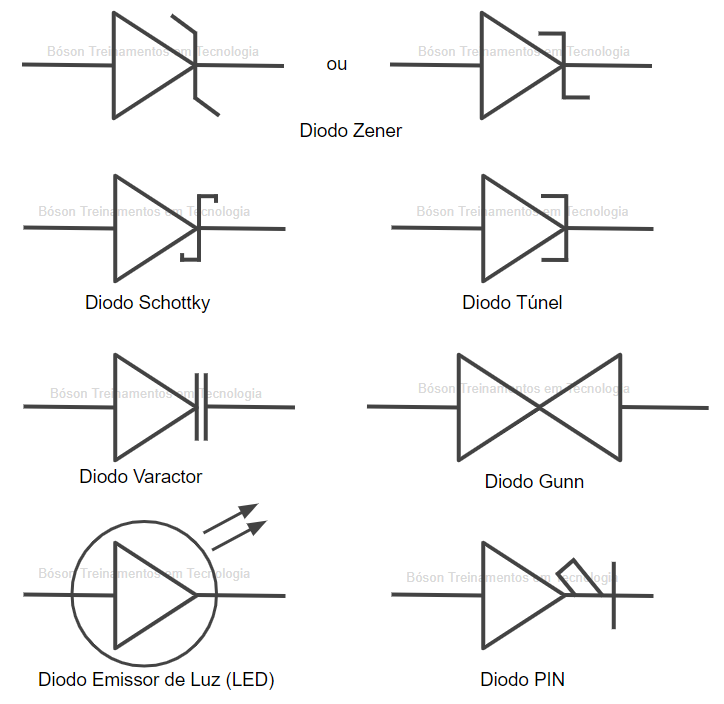 Símbolos de Diodos Semicondutores