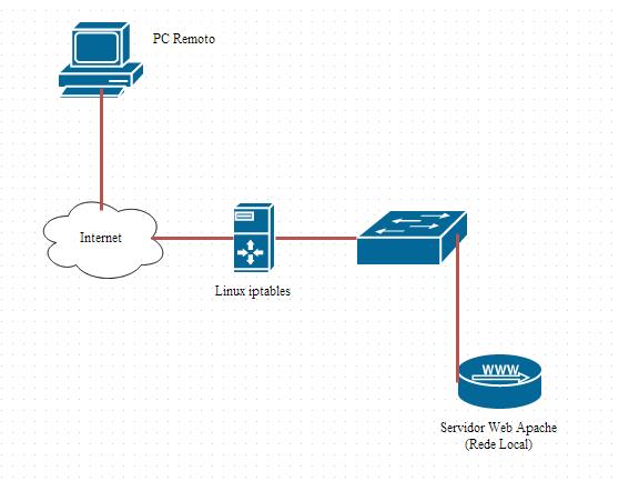 Encaminhamento de Portas com o Firewall iptables no Linux