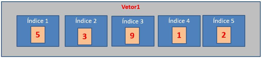 Um vetor em linguagem R