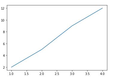 Gráfico com matplotlib em Python