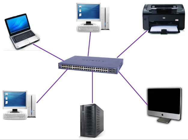 Rede Local LAN