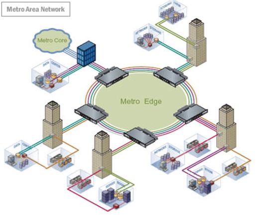 Rede Metropolitana (MAN)