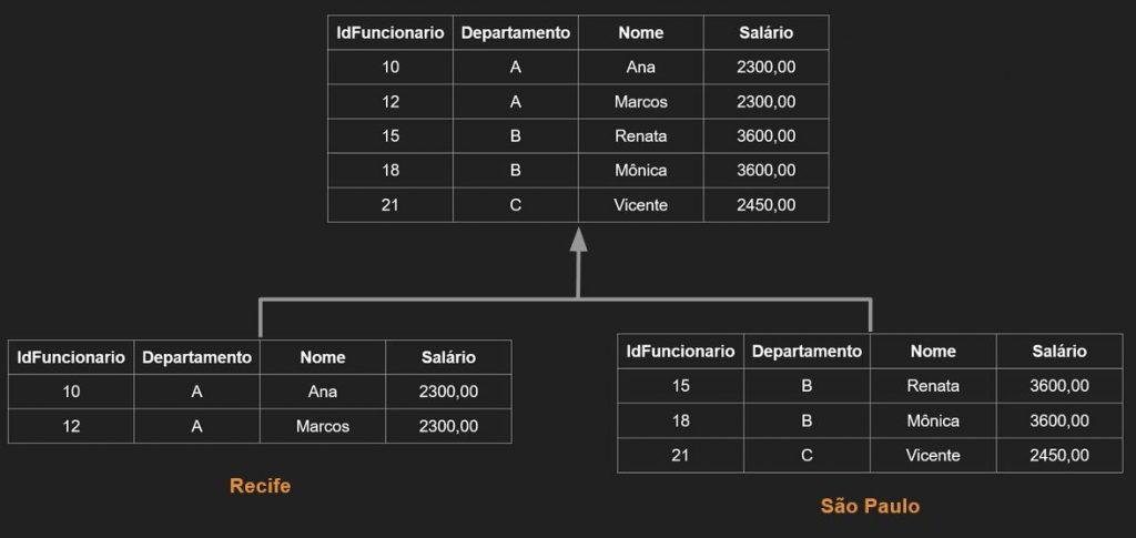 Particionamento em Bancos de Dados