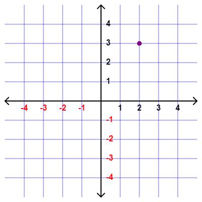 O plano de coordenadas cartesiano