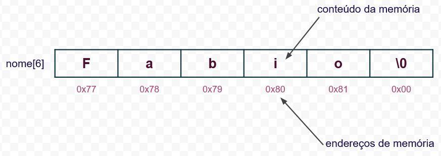 Array de caracteres em linguagem C