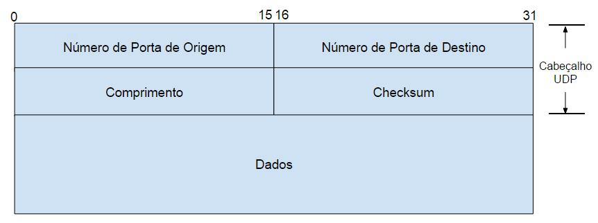 Campos do cabeçalho UDP