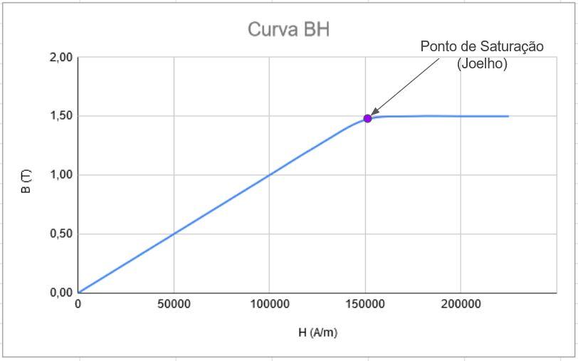 Curva de Magnetização BH e Ponto de Saturação Magnética