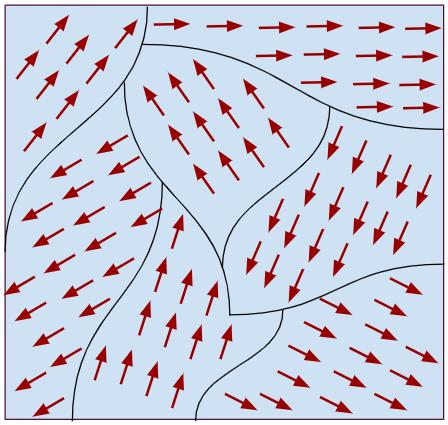 Domínios Magnéticos