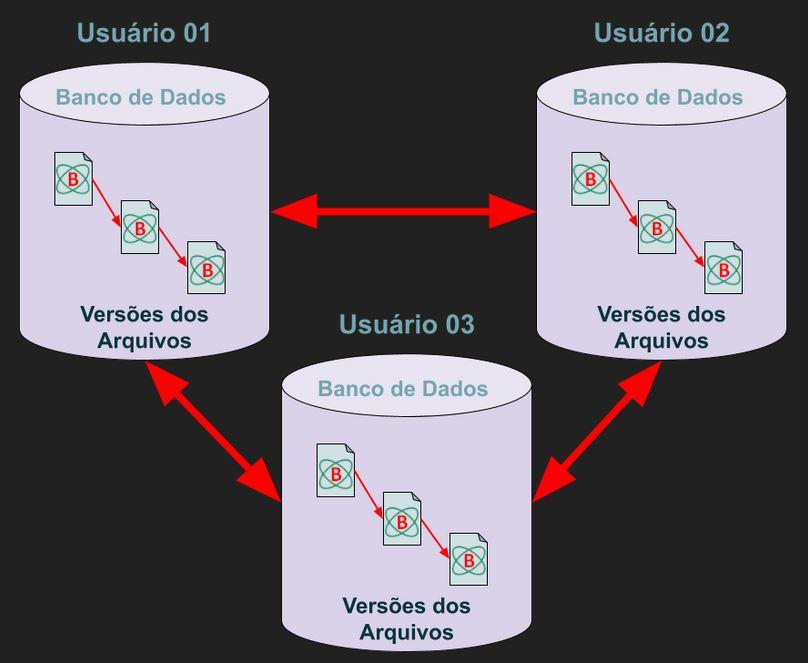 Sistema de Controle de Versão Distribuído Git