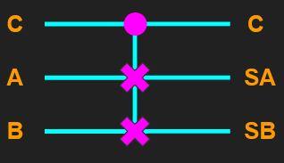 Símbolo de uma porta lógica fredkin