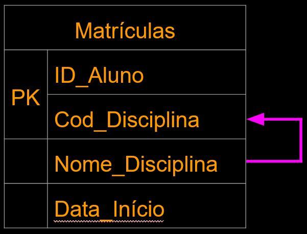 Dependência funcional parcial em bancos de dados