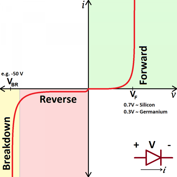 Polarização direta e polarização reversa de um diodo semicondutor