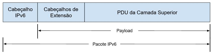 Estrutura de um pacote IPv6