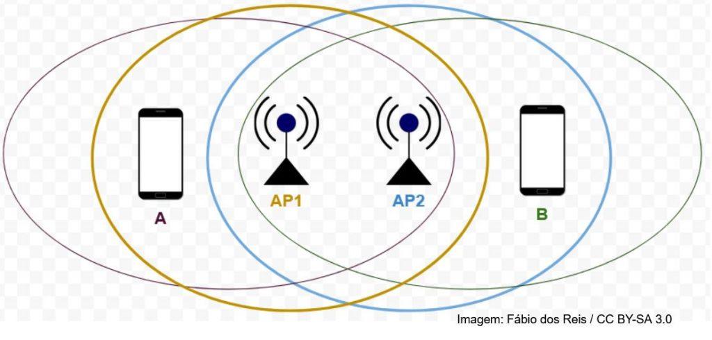 Problema do nó exposto em redes wireless