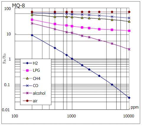 Curva de sensibilidade a gases do sensor de hidrogênio MQ-8