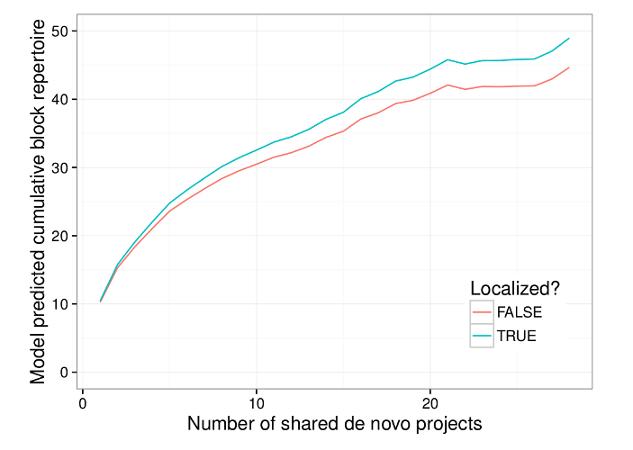 Gráfico de Localização Scratch