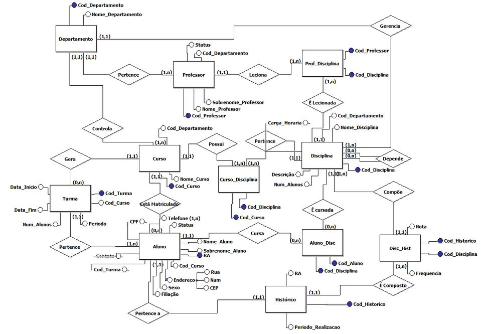 Diagrama Entidade-Relacionamento do Projeto de Bancos de Dados Bóson Treinamentos