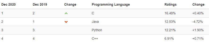 Índice TIOBE de linguagens de programação - dezembro de 2020
