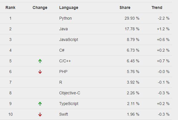 Índice PYPL de linguagens de programação - Julho de 2021