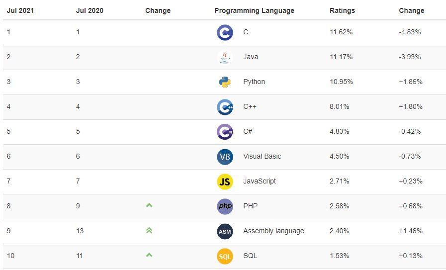 Índice TIOBE de linguagens de programação - Julho de 2021