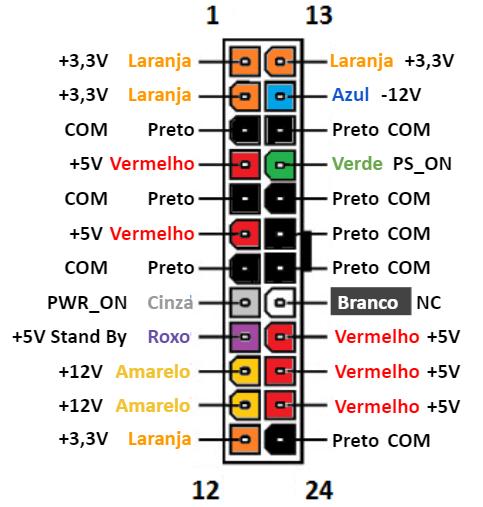 Pinagem do conector ATX de 24 pinos 12V